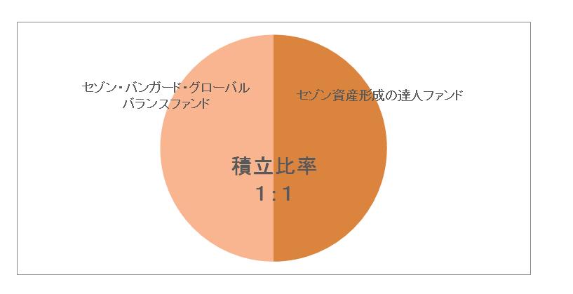 セゾン投信 2015年1月